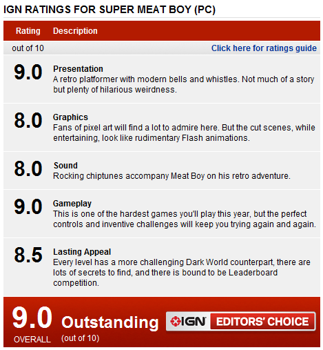IGN Ratings For Super Meat Boy